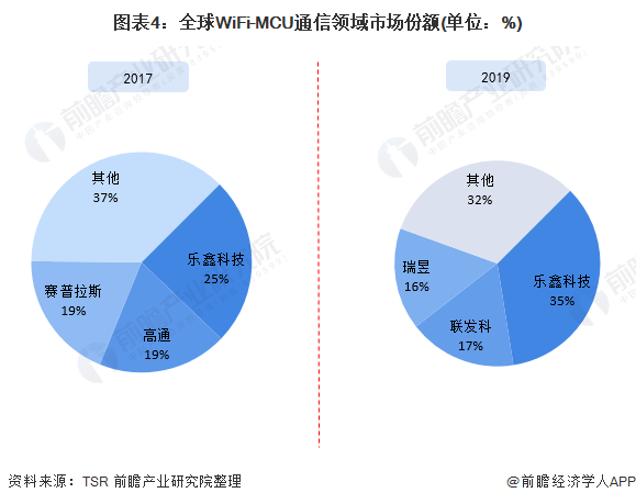图表4:全球WiFi-MCU通信领域市场份额(单位:%)