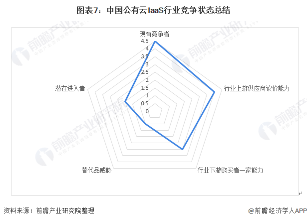 图表7:中国公有云IaaS行业竞争状态总结
