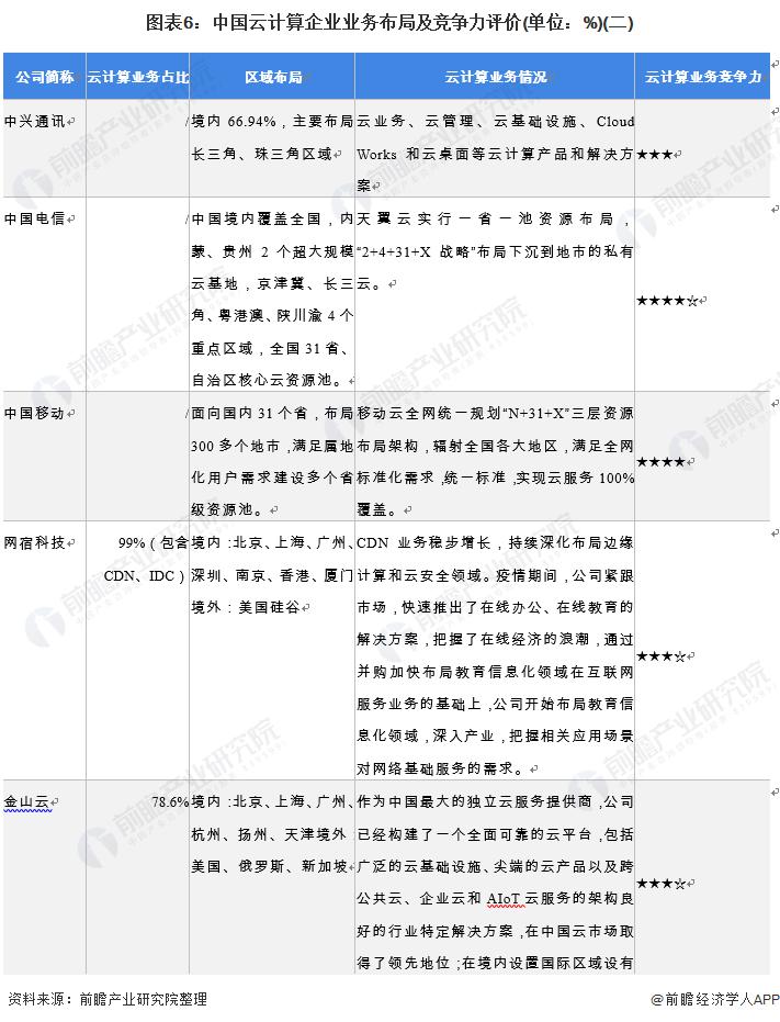 图表6:中国云计算企业业务布局及竞争力评价(单位:%)(二)