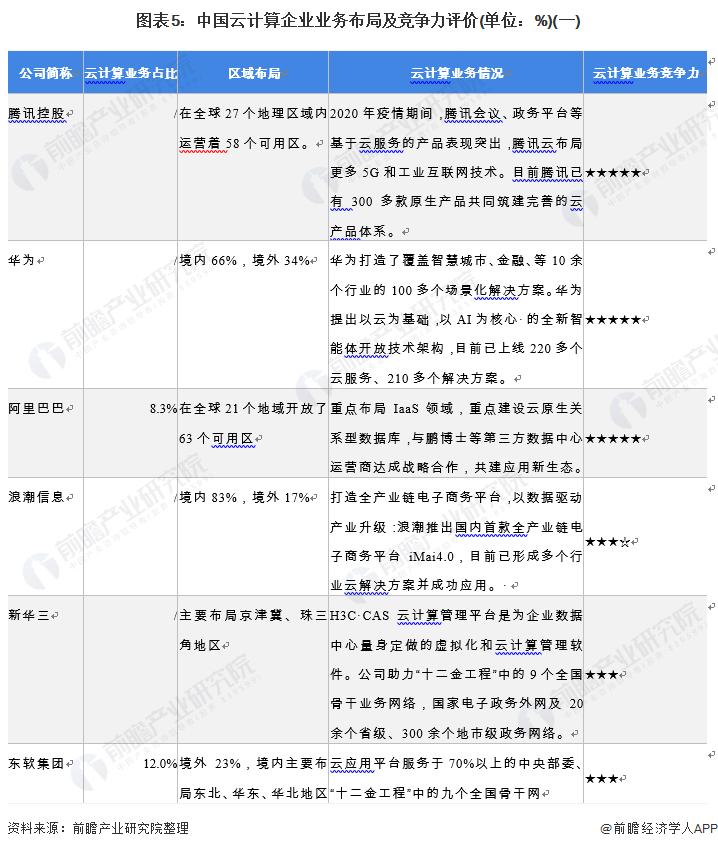 图表5:中国云计算企业业务布局及竞争力评价(单位:%)(一)