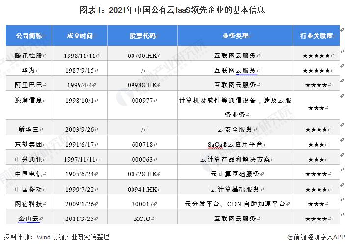 图表1:2021年中国公有云IaaS领先企业的基本信息