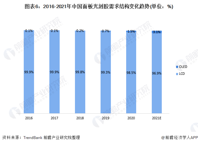 图表6:2016-2021年中国面板光刻胶需求结构变化趋势(单位:%)