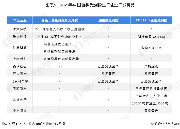 图表5:2020年中国面板光刻胶生产企业产能情况