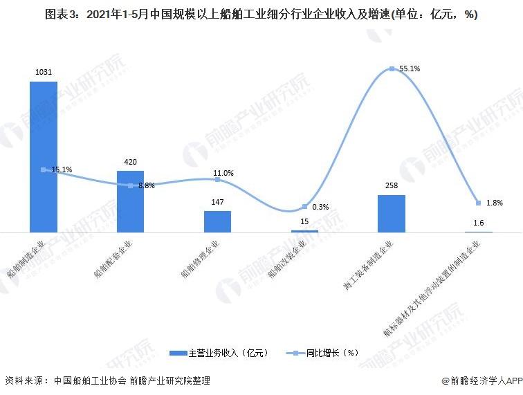 图表3:2021年1-5月中国规模以上船舶工业细分行业企业收入及增速(单位:亿元,%)