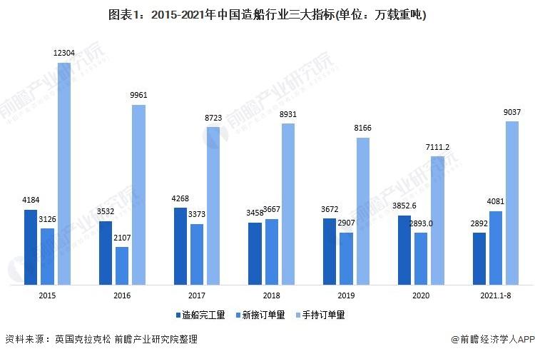 图表1:2015-2021年中国造船行业三大指标(单位:万载重吨)
