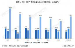2021年中国船舶工业发展现状分析,行业业绩恢复增长