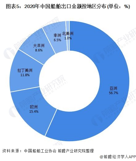 图表5:2020年中国船舶出口金额按地区分布(单位:%)