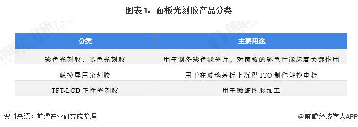图表1:面板光刻胶产品分类