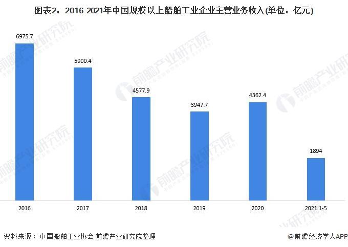 图表2:2016-2021年中国规模以上船舶工业企业主营业务收入(单位:亿元)