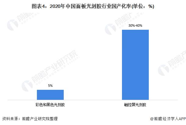 图表4:2020年中国面板光刻胶行业国产化率(单位:%)