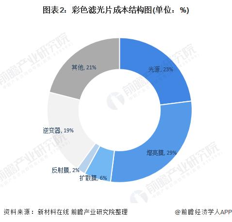 图表2:彩色滤光片成本结构图(单位:%)
