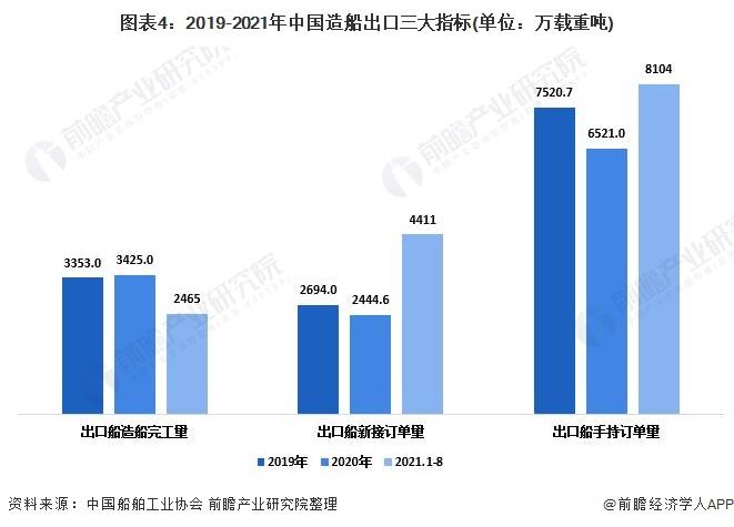 图表4:2019-2021年中国造船出口三大指标(单位:万载重吨)