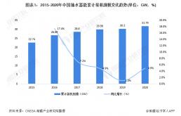 中国抽水蓄能行业市场现状与发展前景:中国抽水蓄能规模居世界首位