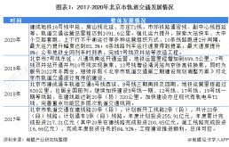 2021年北京市轨道交通装备行业市场现状