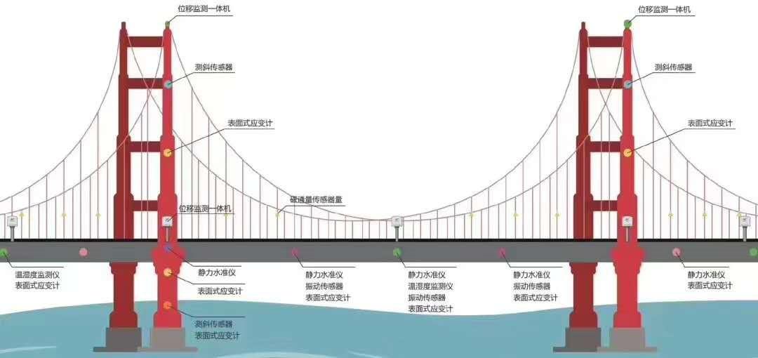 一分钟了解虎门大桥异常抖动原因,物联网技术何时才能先知先觉?