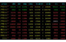 【午评】有色集体飘红 沪锌沪镍涨逾2% 供应连续下滑 铁矿石上涨2.05%