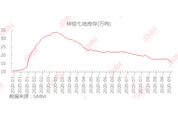 【分析】锌库存加速下降提振锌价反弹 旺季消费仍将带动去库