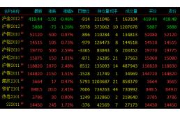 【日评】有色金属全线收涨 期价重心上移