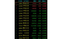 【日评】黑色系重挫铁矿跌逾5%热卷跌逾2%
