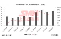 9月未锻轧铜及铜材进口同比增60% 人民币升值太快给了操作空间!