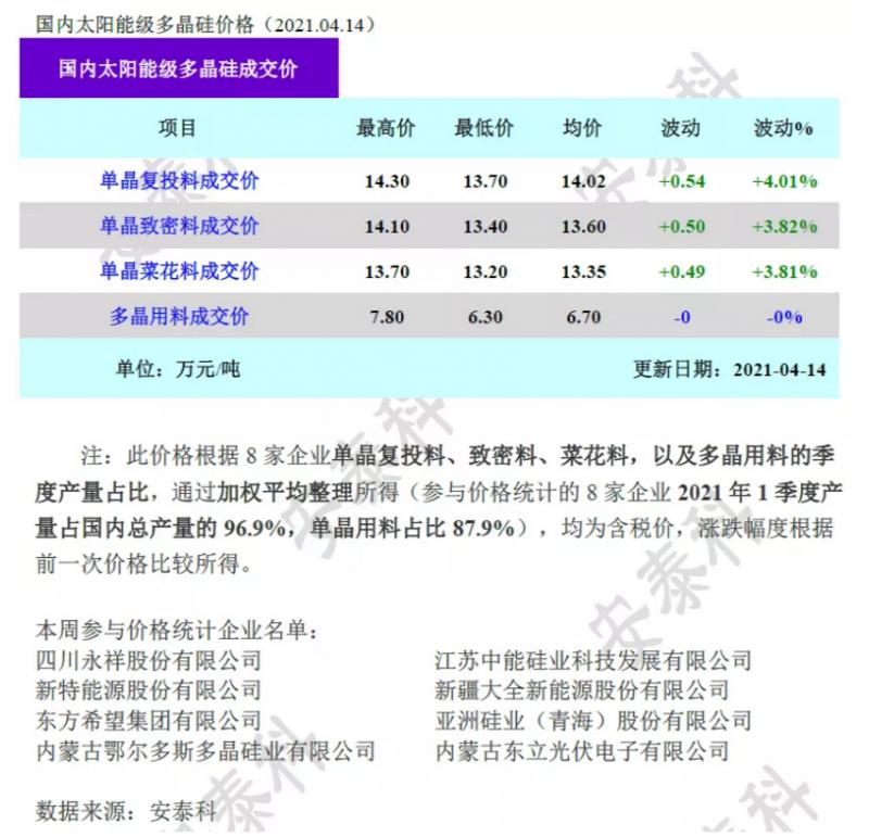 多晶硅价格继续上涨,突破14万元/吨!