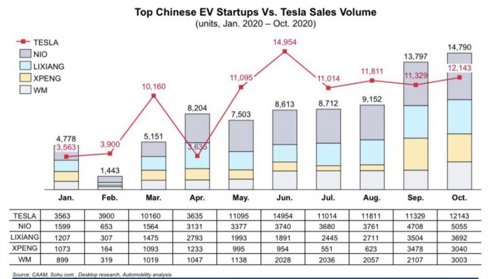三家造车新势力的高估值预示着未来的美好前景还是泡沫?