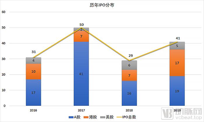 IPO三板分布.jpg