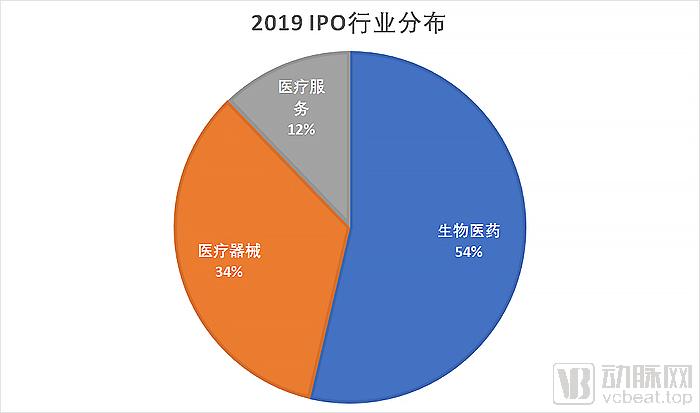 2019IPO行业分布.jpg