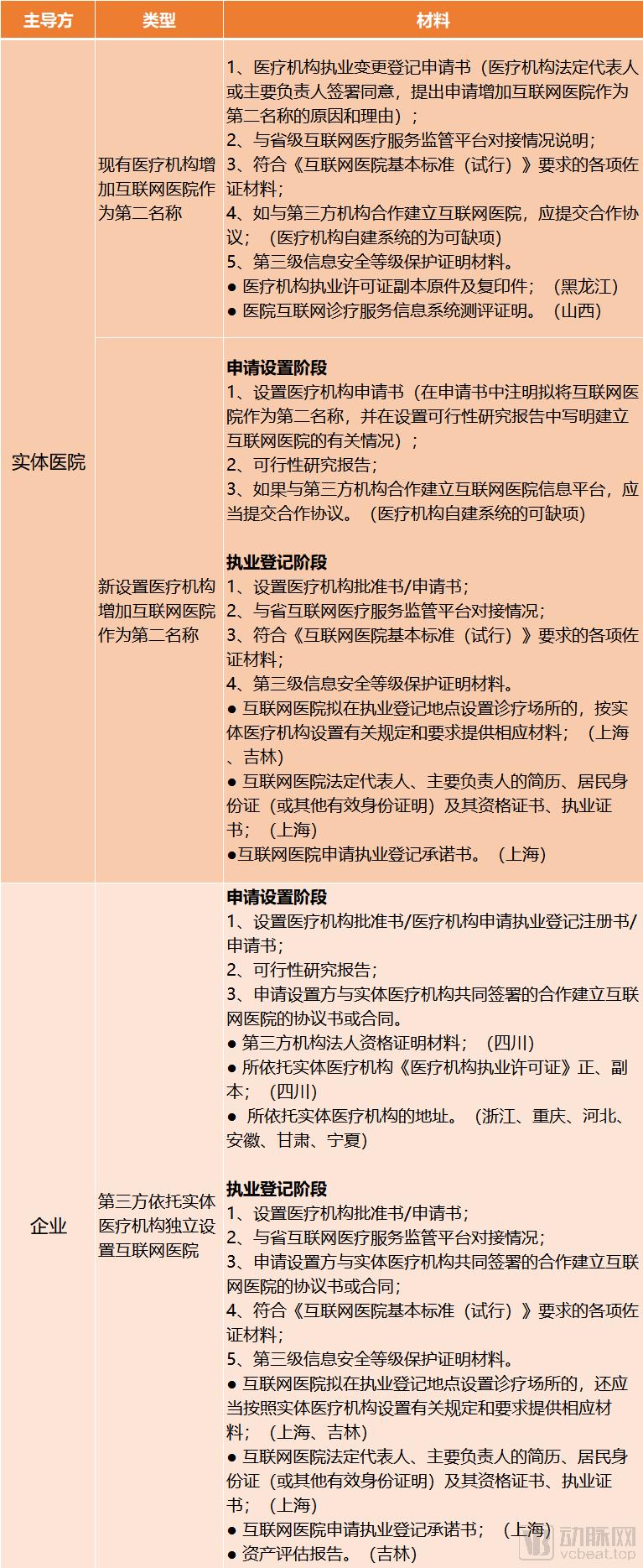 C图申办材料.png