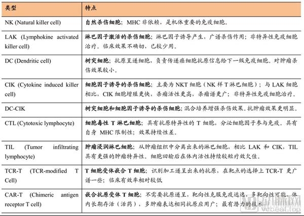 1细胞免疫疗法比较_600.png