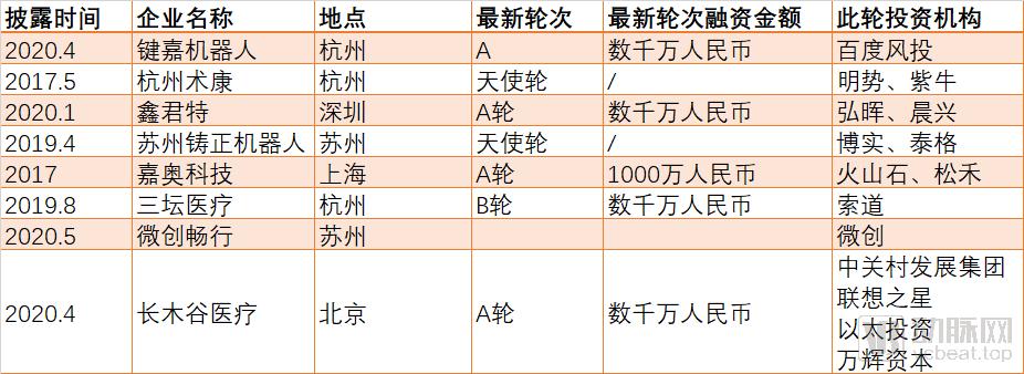 国内骨科手术机器人列表.png