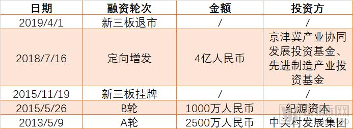 融资历史图.png