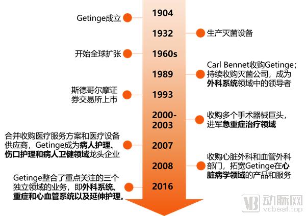 getinge发展历史-1_副本.png
