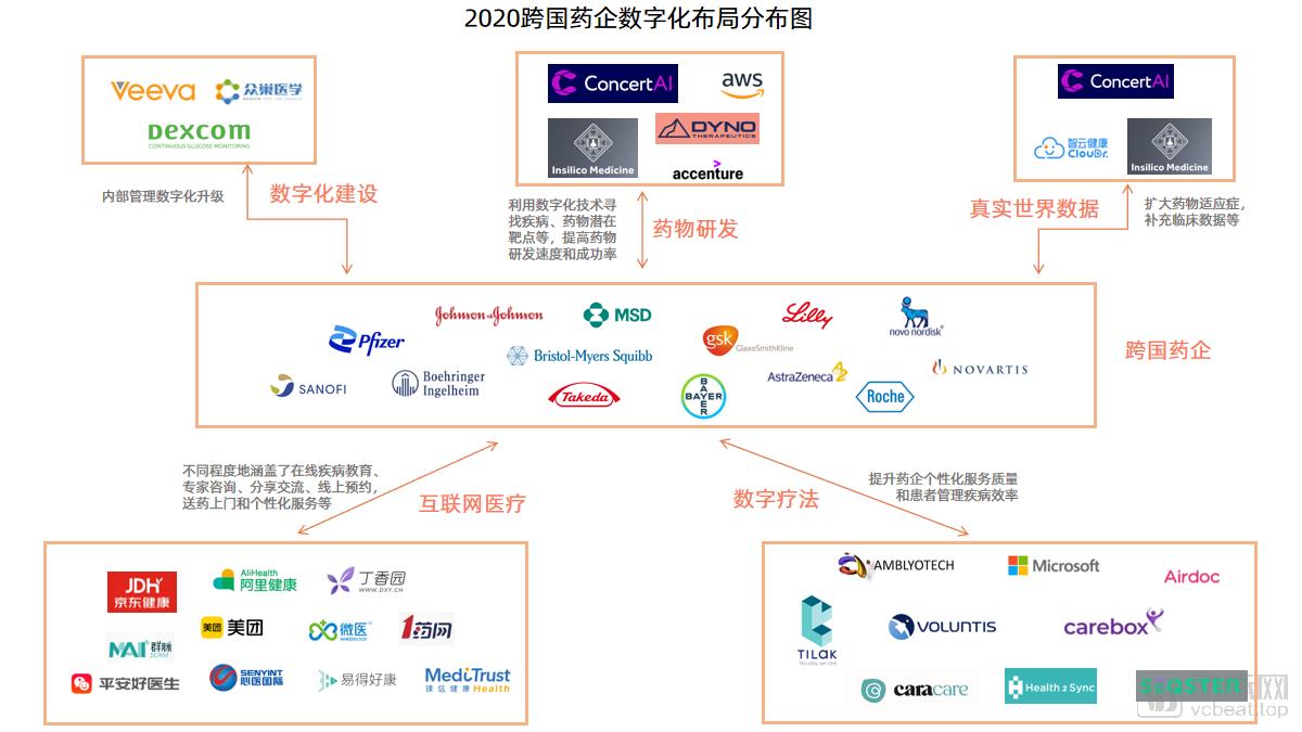2020跨国药企数字化布局分布图.png