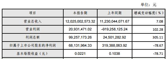 漳泽电力2019年净利润6813.20万元削减78.67% 非常常性损益削减