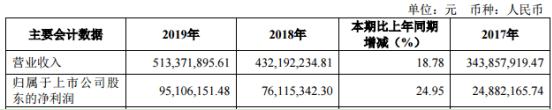 聚辰股分2019年净利9510.62万较上年同期增加24.95% EEPROM产物收入增加