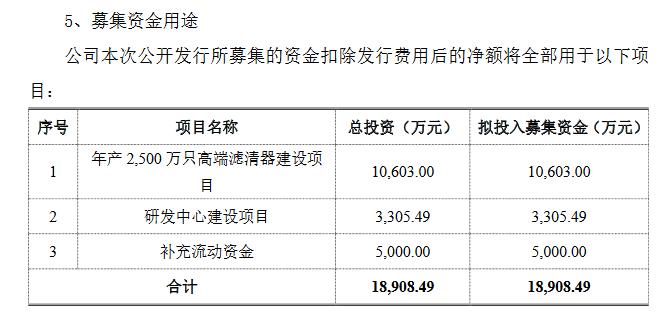 安徽凤凰募资用途.png