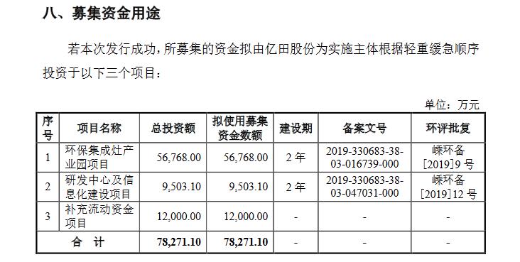 亿田股份创业板发行上市获受理 募集7.82亿建造环保集成灶产业园