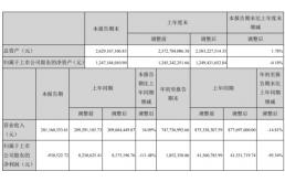 富通鑫茂发布2020年三季度报告