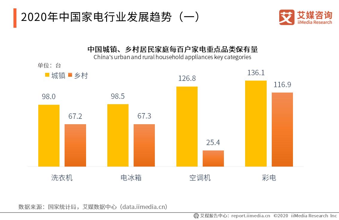 2020年中国家电行业发展趋势
