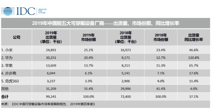中国可穿戴设备市场成正开采的金矿 苹果却慌了