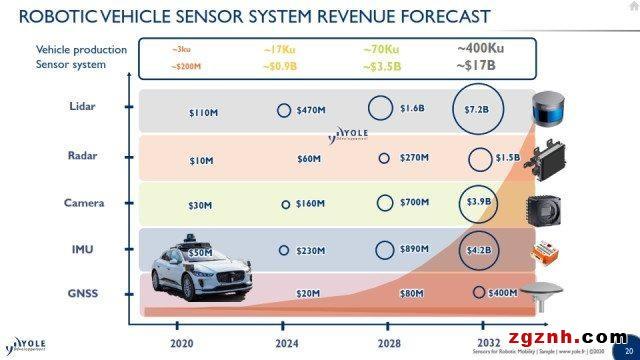 嵌入式传感器是智能移动增长的关键