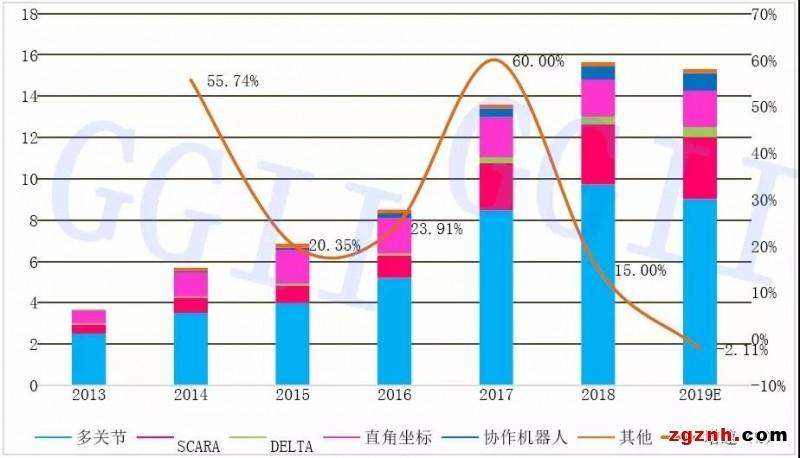 2019年中国工业机器人行业分析