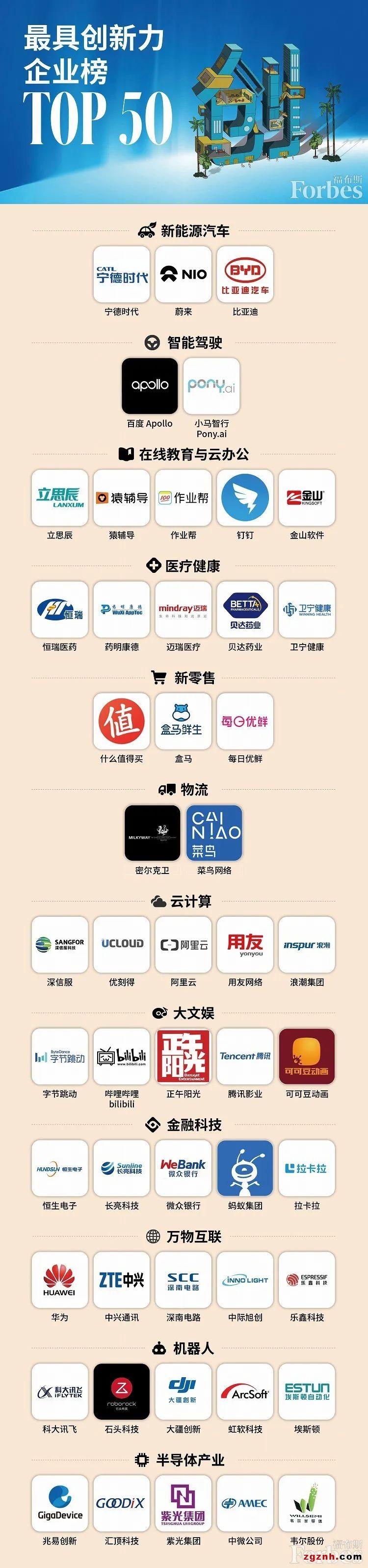"""埃斯顿自动化荣登""""2020年中国最具创新力企业榜"""""""