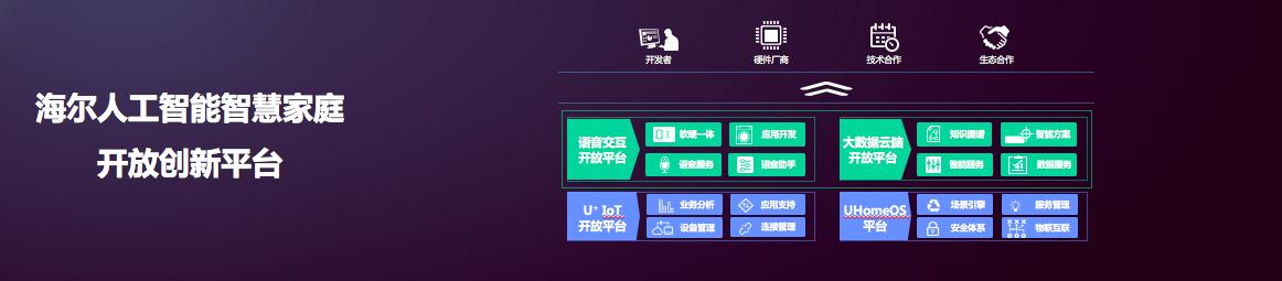 中国人工智能商业落地百强榜公布 海尔U+位列TOP3