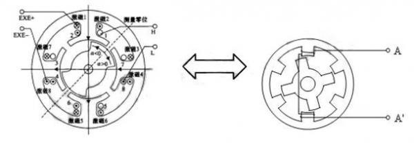 【技术干货】位移传感器LVDT、RVDT的原理分析及应用优势
