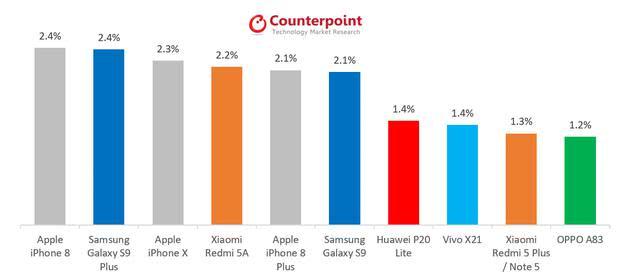 热销手机排行榜显示,高端手机市场依然是三星和苹果的天下