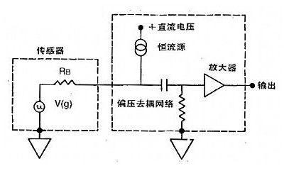 【应用干货】四大加速度传感器在振动、冲击测量中的应用全解