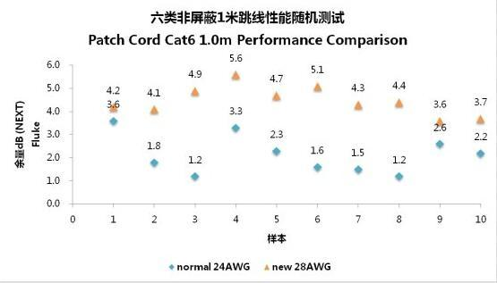 罗格朗发布28AWG六类跳线 为数据中心提升50%布线容量