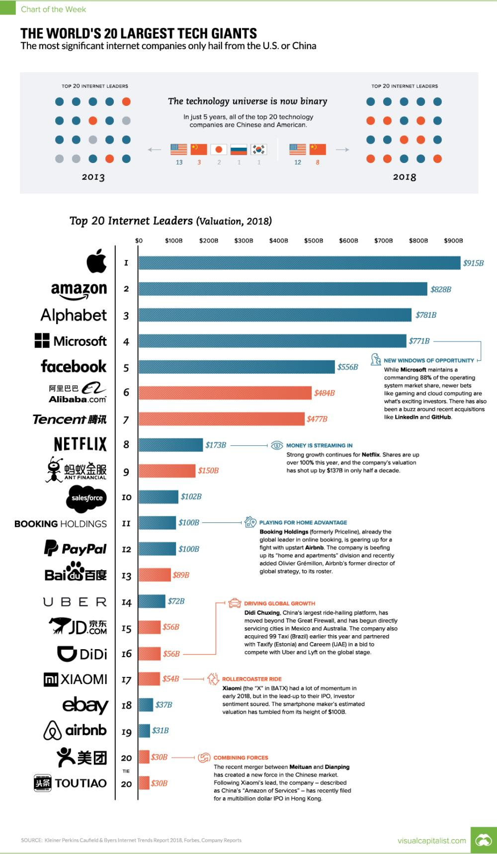 全球互联网科技企业TOP20: 中国占9家 阿里第6